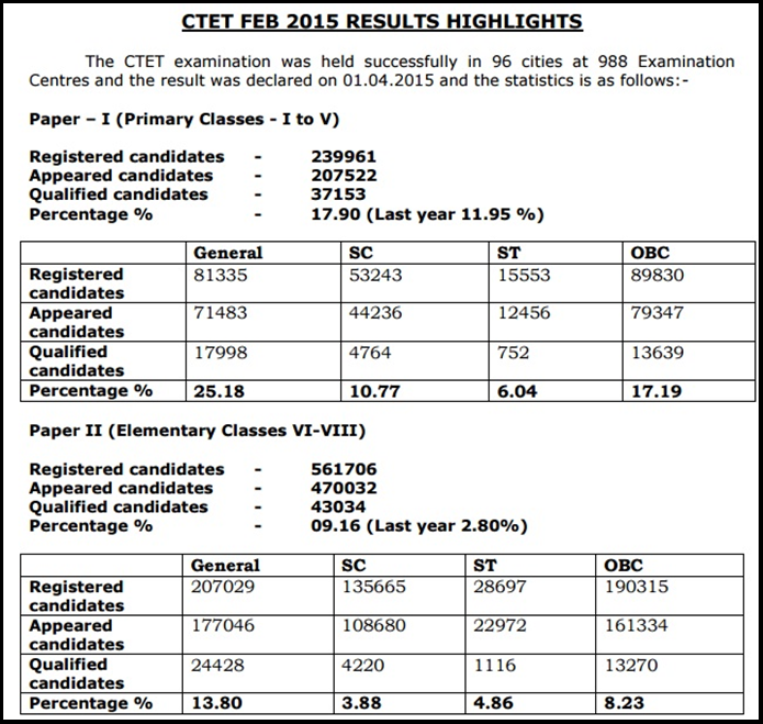 CTET 2016 Expected & Previous Year Cutoff Marks