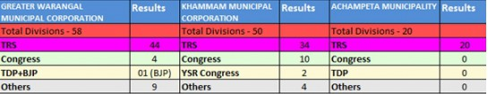 TRS Party Wins Warangal and Khammam civic polls