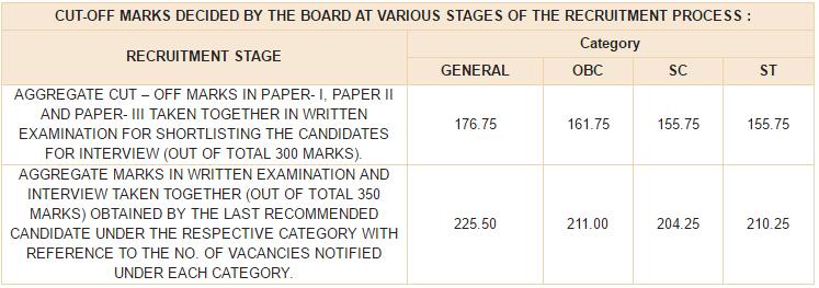 RBI Grade B Officer Cut Off marks 2016