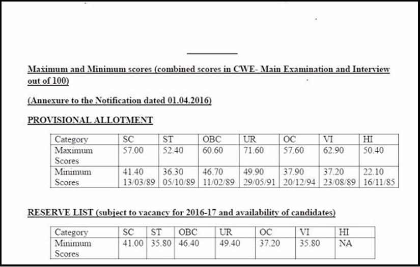 CWE V PO/MT Cutoff Marks 2016