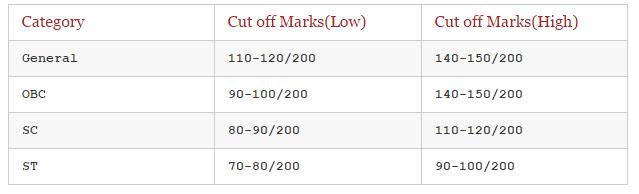 BSNL JE Cutoff Marks 2016