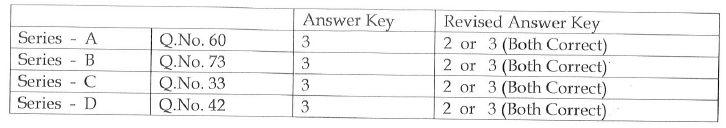 ap-pc-revised-answer-key