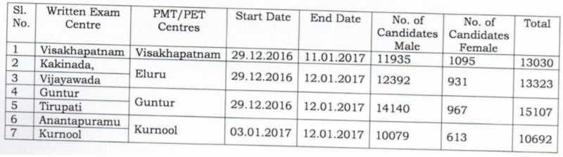 ap police si pmt schedule