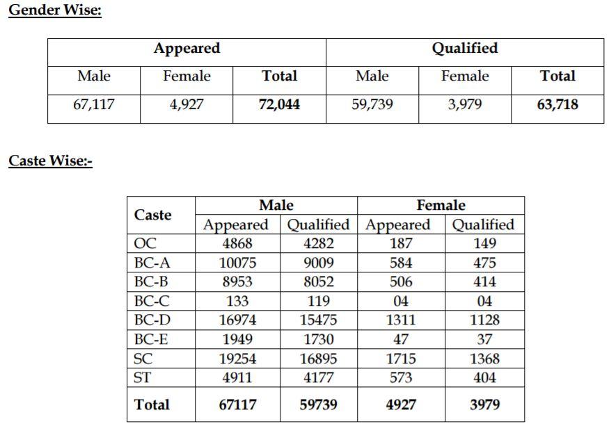 AP Police Constable Results 2017   Surya Enterprises