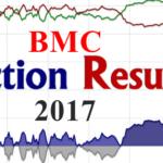 BMC Elections Results 2017 – Ward Wise (Winners List) Mumbai Municipal Corporation Live Updates