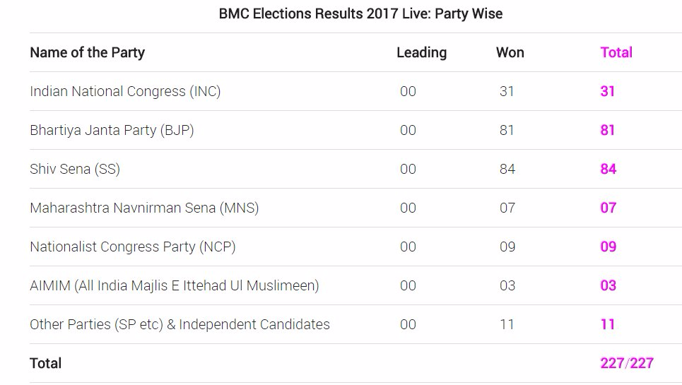 BMC Elections Results 2017 Live Party Wise