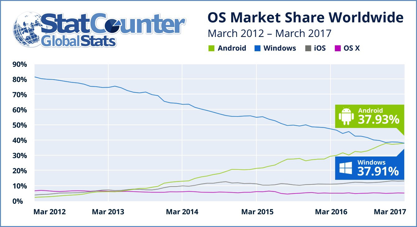 Android has beaten Windows to be the internet's Most Used OS