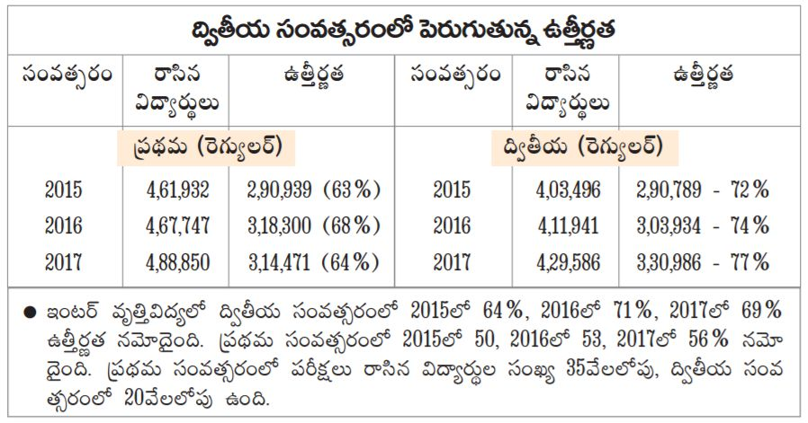 ap inter results 2017 pass percentage