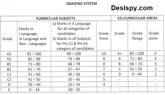 ts 10th class grading system