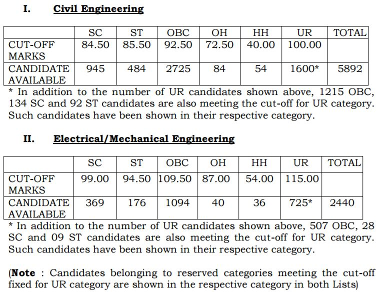 SSC JE Tier 1 Results 2017 Declared - Check Junior Engineer