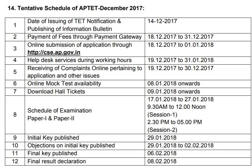 AP TET Syllabus 2018 & Exam Pattern, Notification