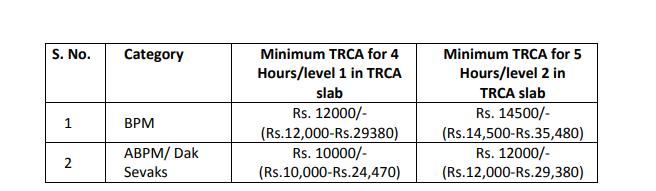 Haryana GDS Pay Scale